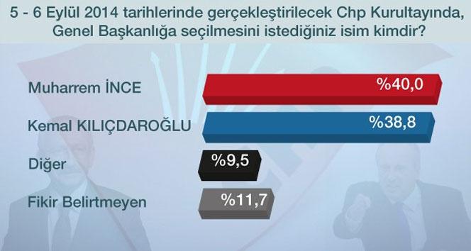 CHP'liler kimi genel başkan olarak görmek istiyor?
